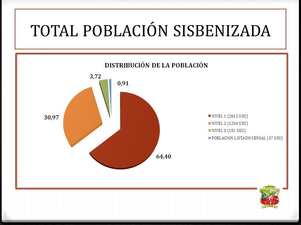 1-ASEGURAMIENTO $1.526.832.712,07 PROMOCION DE AFILIACION : Garantizar la accesibilidad de la población mas vulnerable PRIORIZACION DE LA POBLACION A