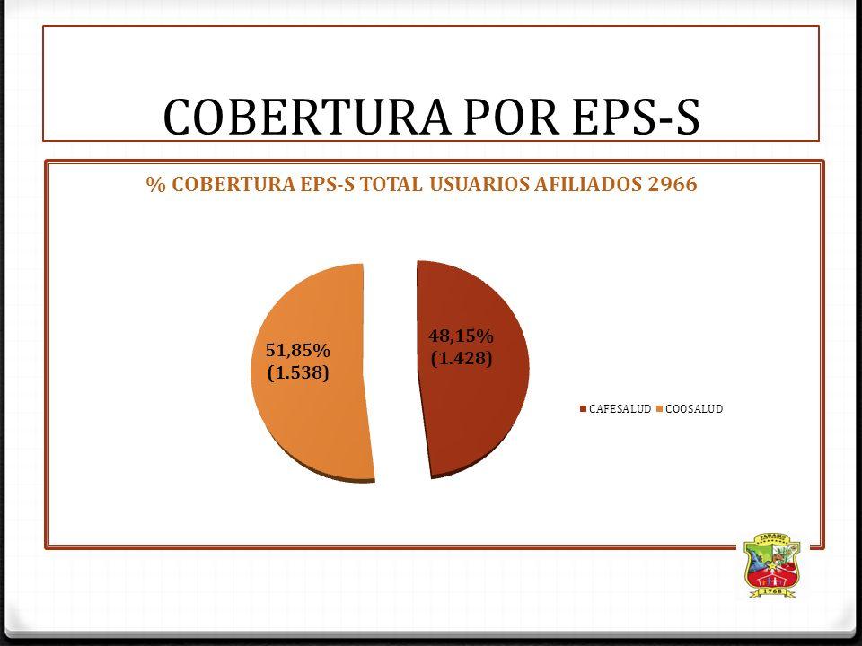 COBERTURA POR EPS-S