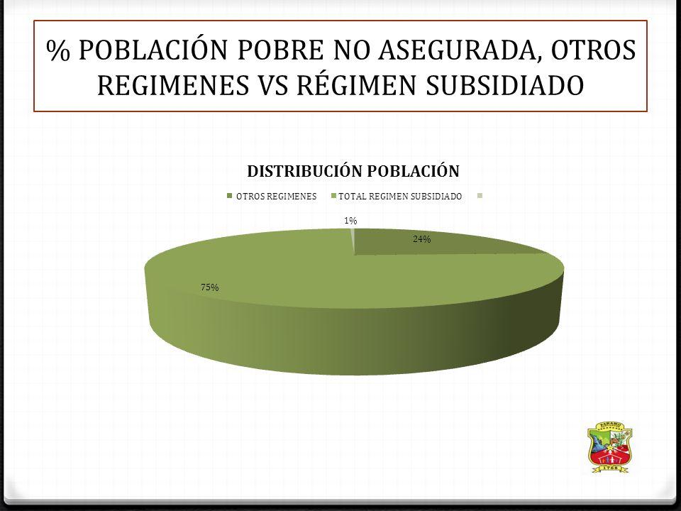 % POBLACIÓN POBRE NO ASEGURADA, OTROS REGIMENES VS RÉGIMEN SUBSIDIADO