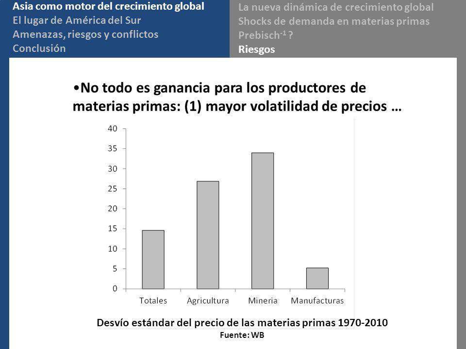 No todo es ganancia para los productores de materias primas: (1) mayor volatilidad de precios … Desvío estándar del precio de las materias primas 1970