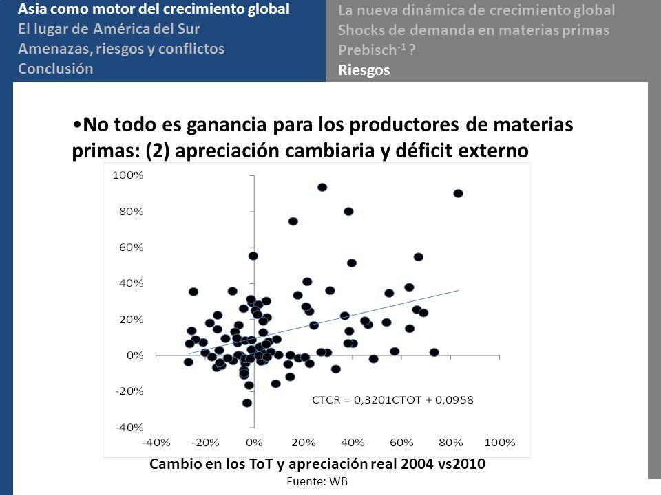 No todo es ganancia para los productores de materias primas: (2) apreciación cambiaria y déficit externo Cambio en los ToT y apreciación real 2004 vs2