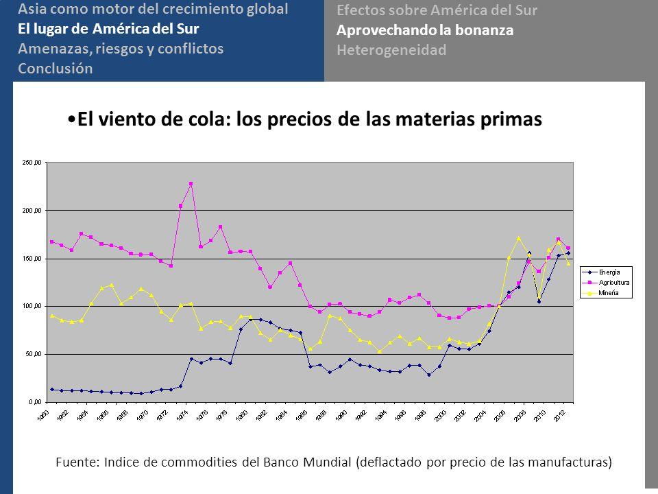 El viento de cola: los precios de las materias primas Asia como motor del crecimiento global El lugar de América del Sur Amenazas, riesgos y conflictos Conclusión Efectos sobre América del Sur Aprovechando la bonanza Heterogeneidad Fuente: Indice de commodities del Banco Mundial (deflactado por precio de las manufacturas)