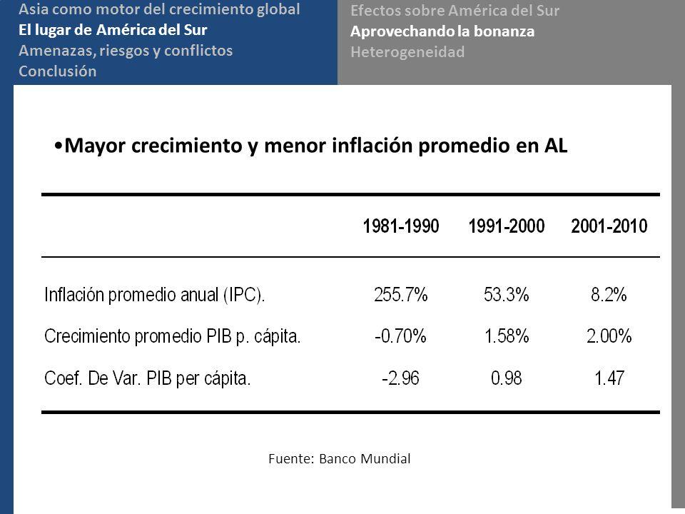 Mayor crecimiento y menor inflación promedio en AL Asia como motor del crecimiento global El lugar de América del Sur Amenazas, riesgos y conflictos C