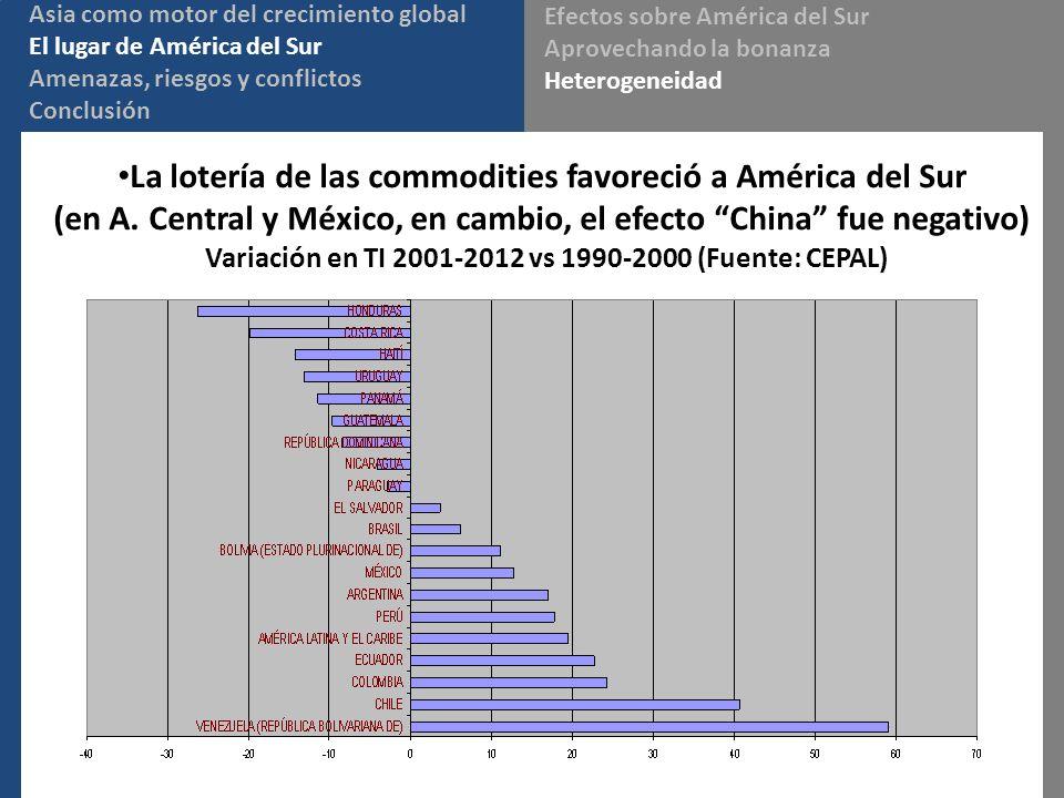 La lotería de las commodities favoreció a América del Sur (en A. Central y México, en cambio, el efecto China fue negativo) Variación en TI 2001-2012