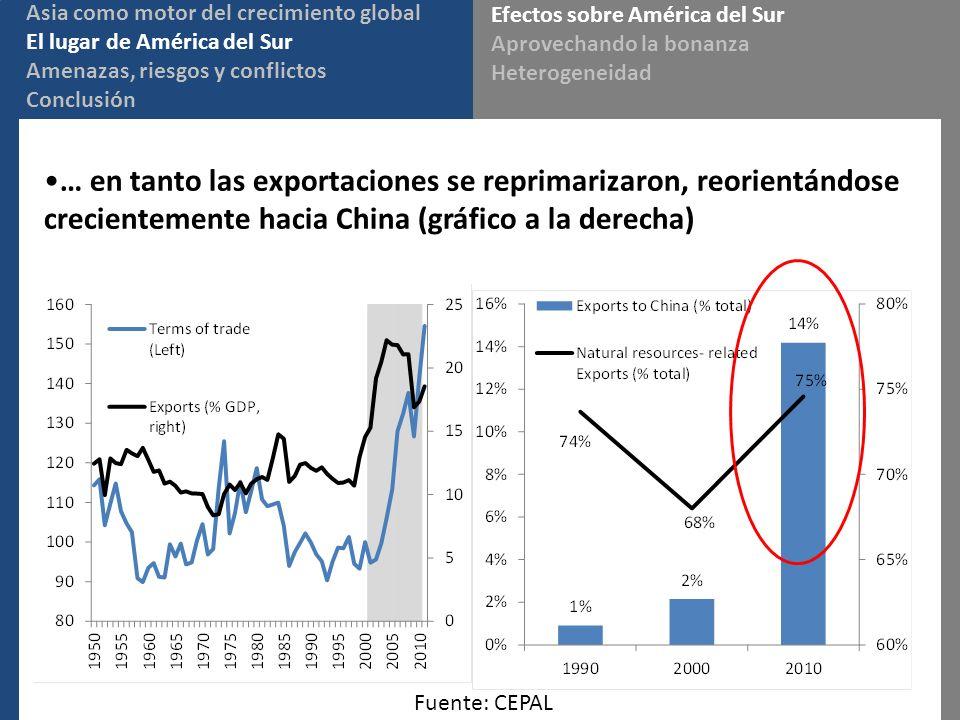… en tanto las exportaciones se reprimarizaron, reorientándose crecientemente hacia China (gráfico a la derecha) Fuente: CEPAL Asia como motor del crecimiento global El lugar de América del Sur Amenazas, riesgos y conflictos Conclusión Efectos sobre América del Sur Aprovechando la bonanza Heterogeneidad