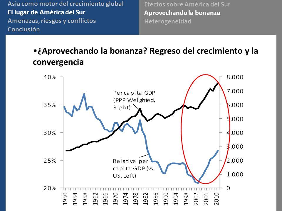 ¿Aprovechando la bonanza? Regreso del crecimiento y la convergencia Asia como motor del crecimiento global El lugar de América del Sur Amenazas, riesg