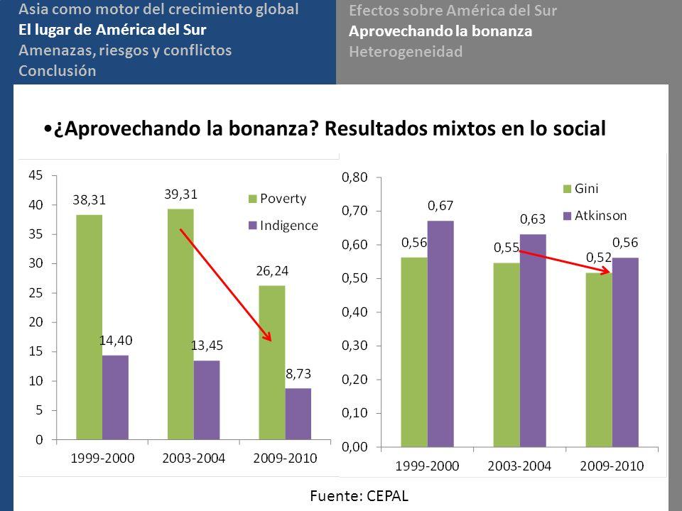 ¿Aprovechando la bonanza? Resultados mixtos en lo social Fuente: CEPAL Asia como motor del crecimiento global El lugar de América del Sur Amenazas, ri