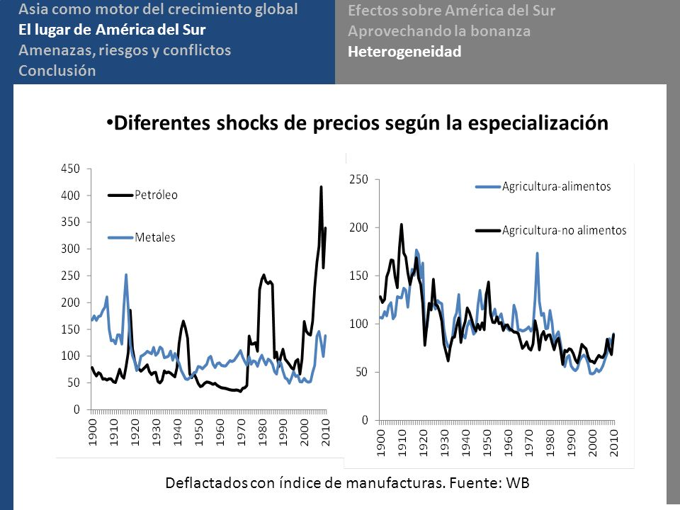 Asia como motor del crecimiento global El lugar de América del Sur Amenazas, riesgos y conflictos Conclusión Efectos sobre América del Sur Aprovechando la bonanza Heterogeneidad Diferentes shocks de precios según la especialización Deflactados con índice de manufacturas.