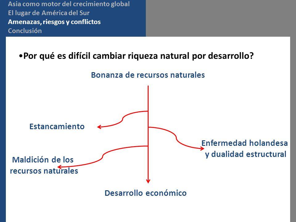 Desarrollo económico Por qué es difícil cambiar riqueza natural por desarrollo? Bonanza de recursos naturales Estancamiento Enfermedad holandesa y dua