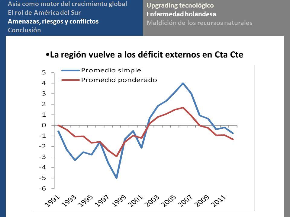 La región vuelve a los déficit externos en Cta Cte Upgrading tecnológico Enfermedad holandesa Maldición de los recursos naturales Asia como motor del crecimiento global El rol de América del Sur Amenazas, riesgos y conflictos Conclusión