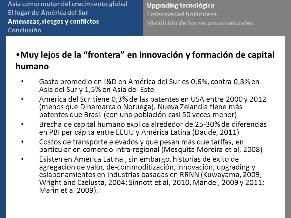 Muy lejos de la frontera en innovación y formación de capital humano Upgrading tecnológico Enfermedad holandesa Maldición de los recursos naturales Asia como motor del crecimiento global El lugar de América del Sur Amenazas, riesgos y conflictos Conclusión Gasto promedio en I&D en América del Sur es 0,6%, contra 0,8% en Asia del Sur y 1,5% en Asia del Este América del Sur tiene 0,3% de las patentes en USA entre 2000 y 2012 (menos que Dinamarca o Noruega).