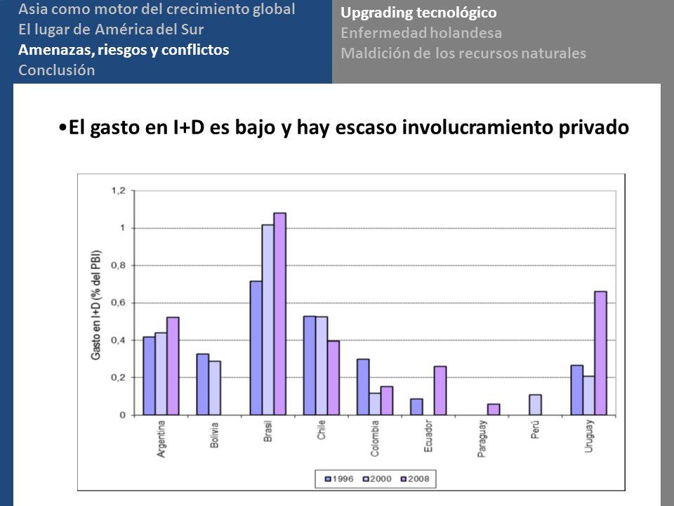 El gasto en I+D es bajo y hay escaso involucramiento privado Upgrading tecnológico Enfermedad holandesa Maldición de los recursos naturales Asia como motor del crecimiento global El lugar de América del Sur Amenazas, riesgos y conflictos Conclusión