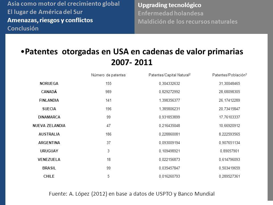 Upgrading tecnológico Enfermedad holandesa Maldición de los recursos naturales Asia como motor del crecimiento global El lugar de América del Sur Amenazas, riesgos y conflictos Conclusión Patentes otorgadas en USA en cadenas de valor primarias 2007- 2011 N ú mero de patentes Patentes/Capital Natural 2 Patentes/Poblaci ó n 3 NORUEGA1550,30433263231,30048465 CANAD Á 9890,82927299228,68098305 FINLANDIA1411,39835637726,17412289 SUECIA1961,38580623120,73415847 DINAMARCA990,93185389917,76103337 NUEVA ZELANDIA470,21643504810,66920912 AUSTRALIA1860,2288600818,222593565 ARGENTINA370,0930091940,907651134 URUGUAY30,1094989210,89057901 VENEZUELA180,0221568730,614796093 BRASIL990,0354578470,503419659 CHILE50,0162607930,289527361 Fuente: A.