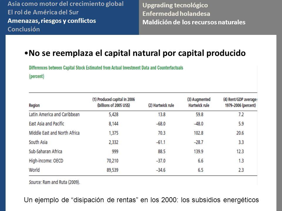 No se reemplaza el capital natural por capital producido Upgrading tecnológico Enfermedad holandesa Maldición de los recursos naturales Asia como motor del crecimiento global El rol de América del Sur Amenazas, riesgos y conflictos Conclusión Un ejemplo de disipación de rentas en los 2000: los subsidios energéticos