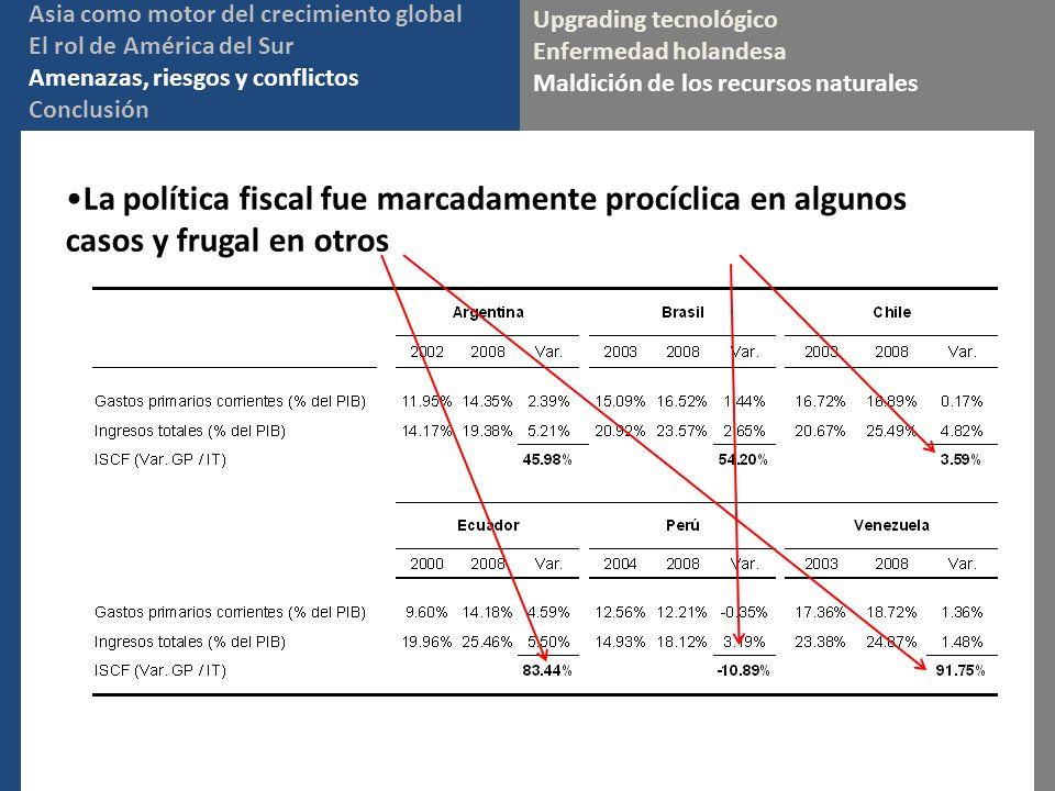 La política fiscal fue marcadamente procíclica en algunos casos y frugal en otros Upgrading tecnológico Enfermedad holandesa Maldición de los recursos naturales Asia como motor del crecimiento global El rol de América del Sur Amenazas, riesgos y conflictos Conclusión