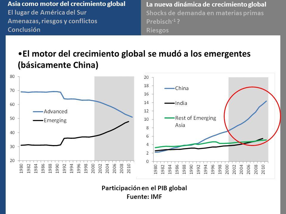 El motor del crecimiento global se mudó a los emergentes (básicamente China) Asia como motor del crecimiento global El lugar de América del Sur Amenazas, riesgos y conflictos Conclusión Participación en el PIB global Fuente: IMF La nueva dinámica de crecimiento global Shocks de demanda en materias primas Prebisch -1 .