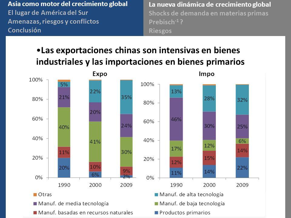 Las exportaciones chinas son intensivas en bienes industriales y las importaciones en bienes primarios Expo Impo Asia como motor del crecimiento globa