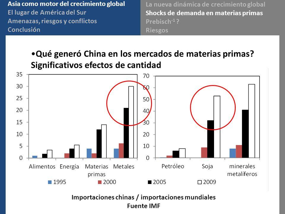 Qué generó China en los mercados de materias primas? Significativos efectos de cantidad Importaciones chinas / importaciones mundiales Fuente IMF Asia