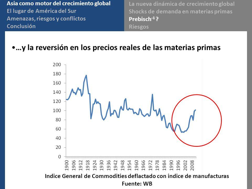 …y la reversión en los precios reales de las materias primas Indice General de Commodities deflactado con indice de manufacturas Fuente: WB Asia como