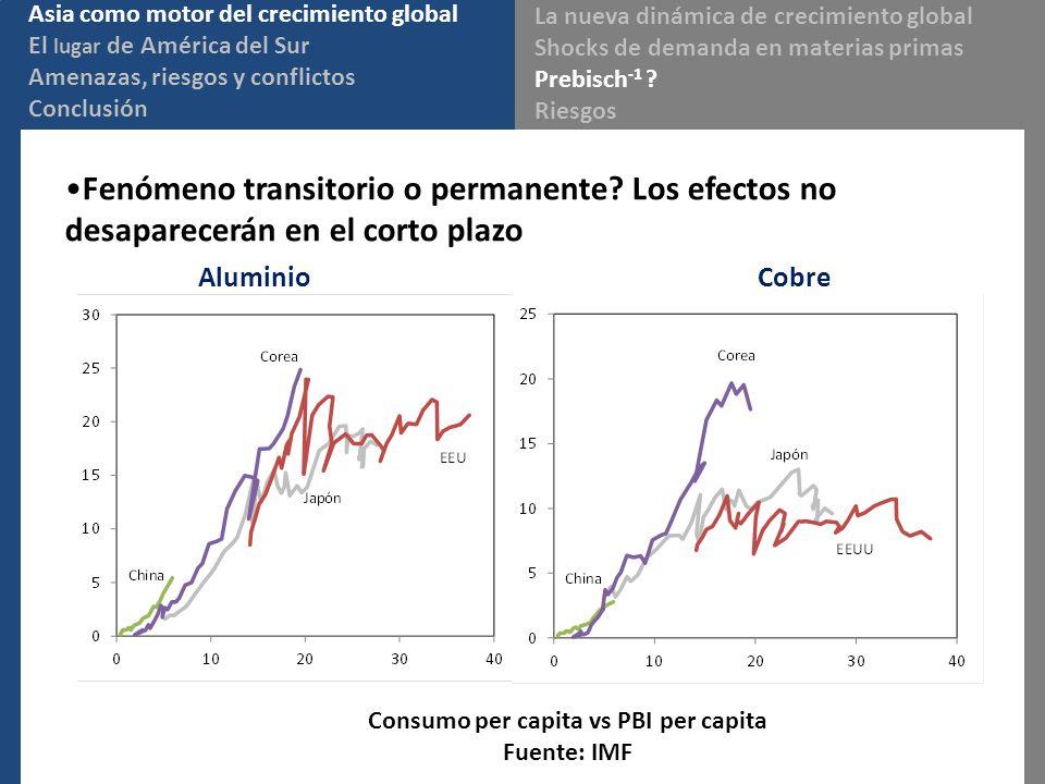 Fenómeno transitorio o permanente? Los efectos no desaparecerán en el corto plazo Aluminio Cobre Consumo per capita vs PBI per capita Fuente: IMF Asia