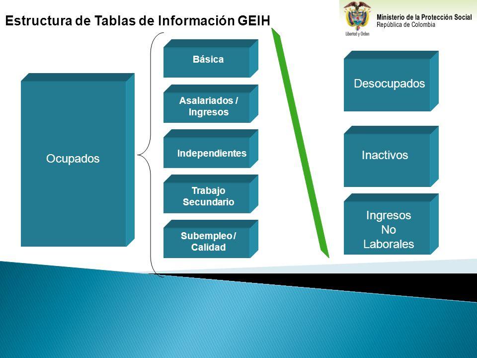 Estructura de Tablas de Información GEIH Desocupados Inactivos Ocupados Básica Asalariados / Ingresos Independientes Trabajo Secundario Subempleo / Ca