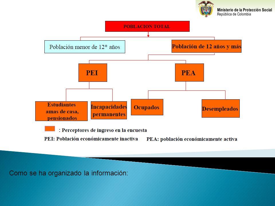 PRINCIPALES VARIABLES DEL MERCADO DE TRABAJO Población total (PT): De acuerdo con la definición del DANE, esta población se encuentra constituida por la población civil no institucional residente en hogares particulares.