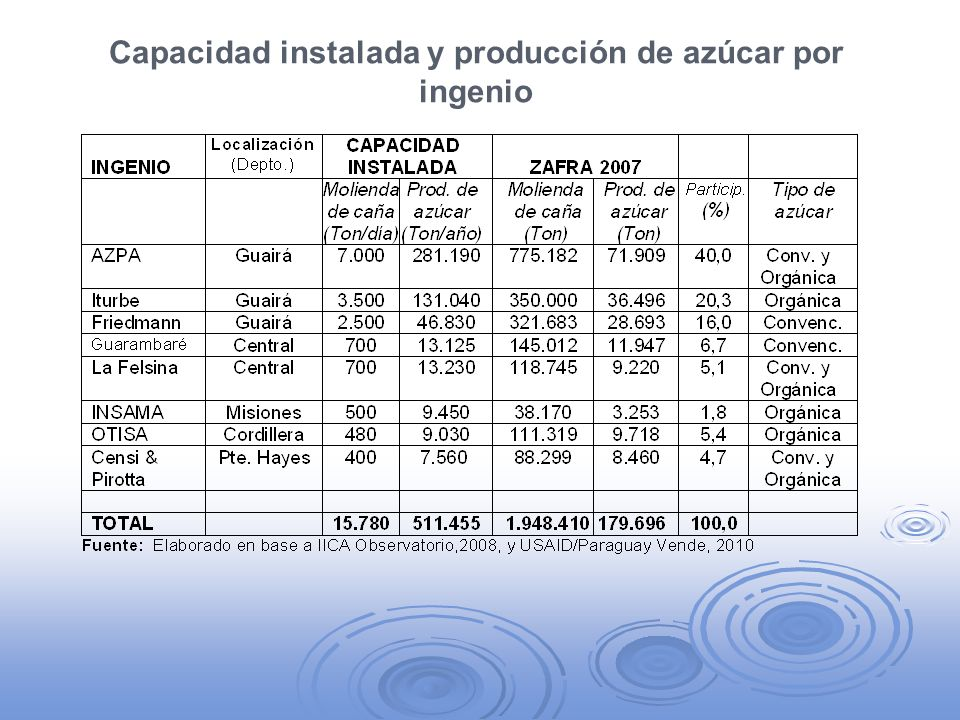El mercado del azúcar La producción tiene como destinos el consumo interno y la exportación; el azúcar convencional se destina al mercado interno y la orgánica se produce básicamente para la exportación.