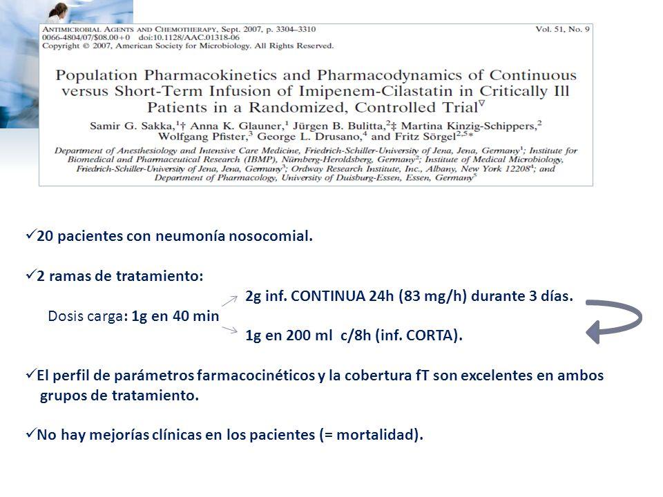 20 pacientes con neumonía nosocomial. 2 ramas de tratamiento: 2g inf. CONTINUA 24h (83 mg/h) durante 3 días. Dosis carga: 1g en 40 min 1g en 200 ml c/