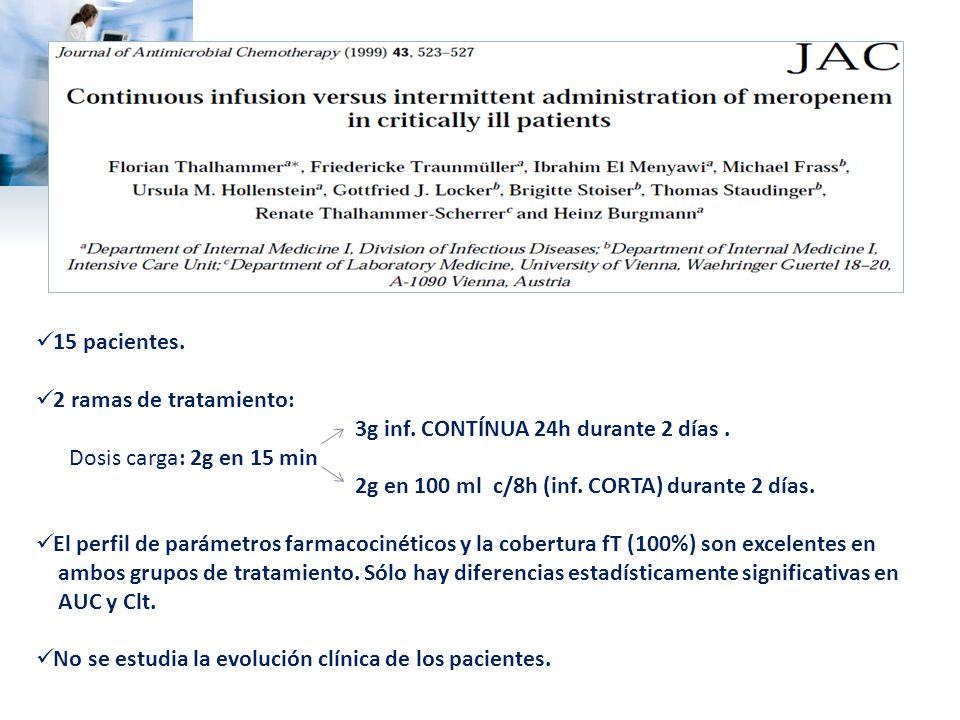 15 pacientes. 2 ramas de tratamiento: 3g inf. CONTÍNUA 24h durante 2 días. Dosis carga: 2g en 15 min 2g en 100 ml c/8h (inf. CORTA) durante 2 días. El