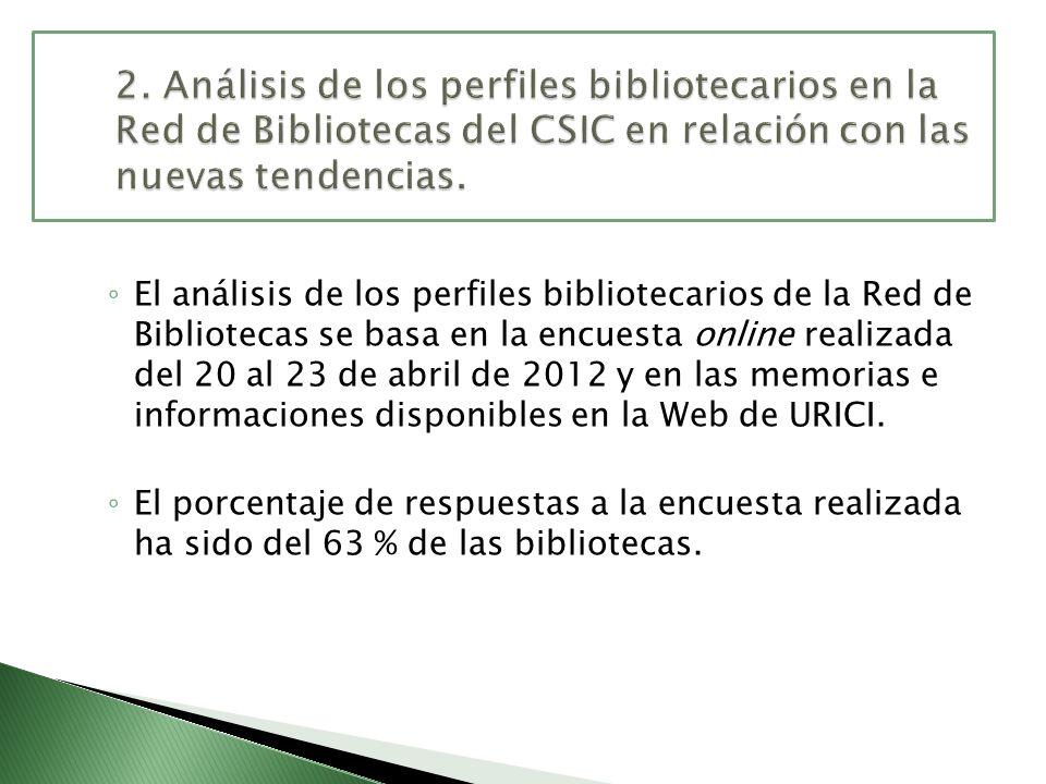 El análisis de los perfiles bibliotecarios de la Red de Bibliotecas se basa en la encuesta online realizada del 20 al 23 de abril de 2012 y en las mem
