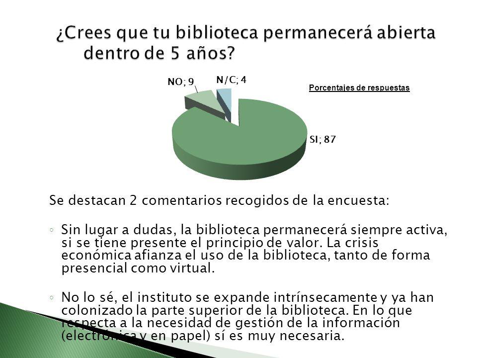 Se destacan 2 comentarios recogidos de la encuesta: Sin lugar a dudas, la biblioteca permanecerá siempre activa, si se tiene presente el principio de