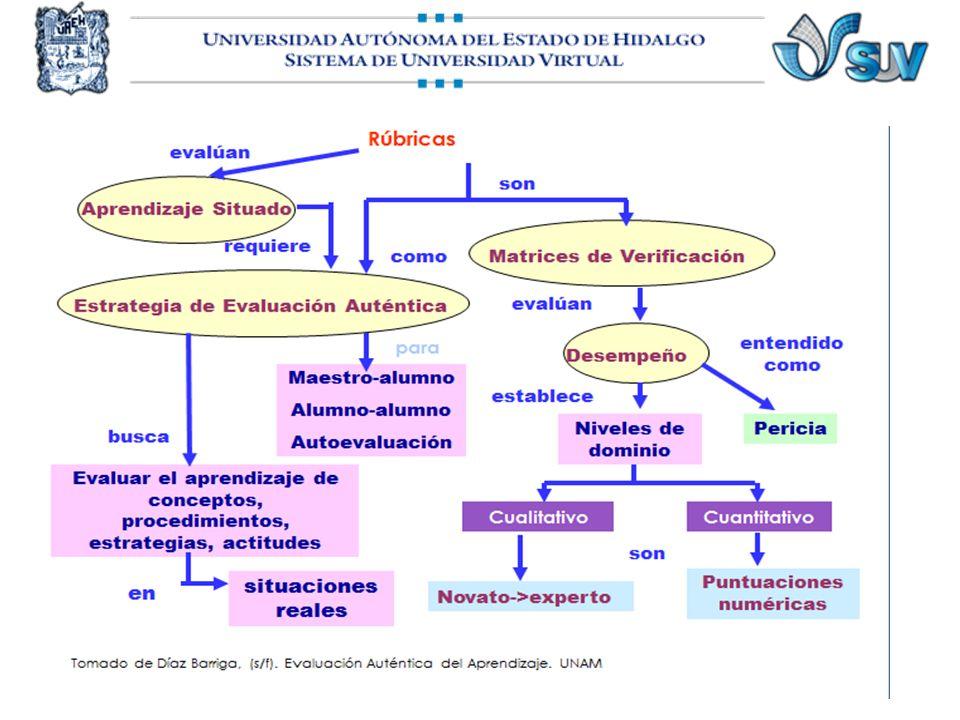 Elaboración de rúbrica Procedimiento A (Tomado de Díaz Barriga, (s/f).