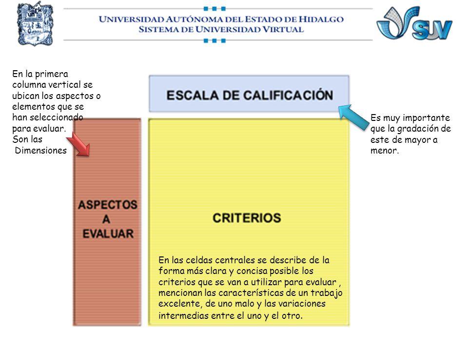 En la primera columna vertical se ubican los aspectos o elementos que se han seleccionado para evaluar. Son las Dimensiones Es muy importante que la g