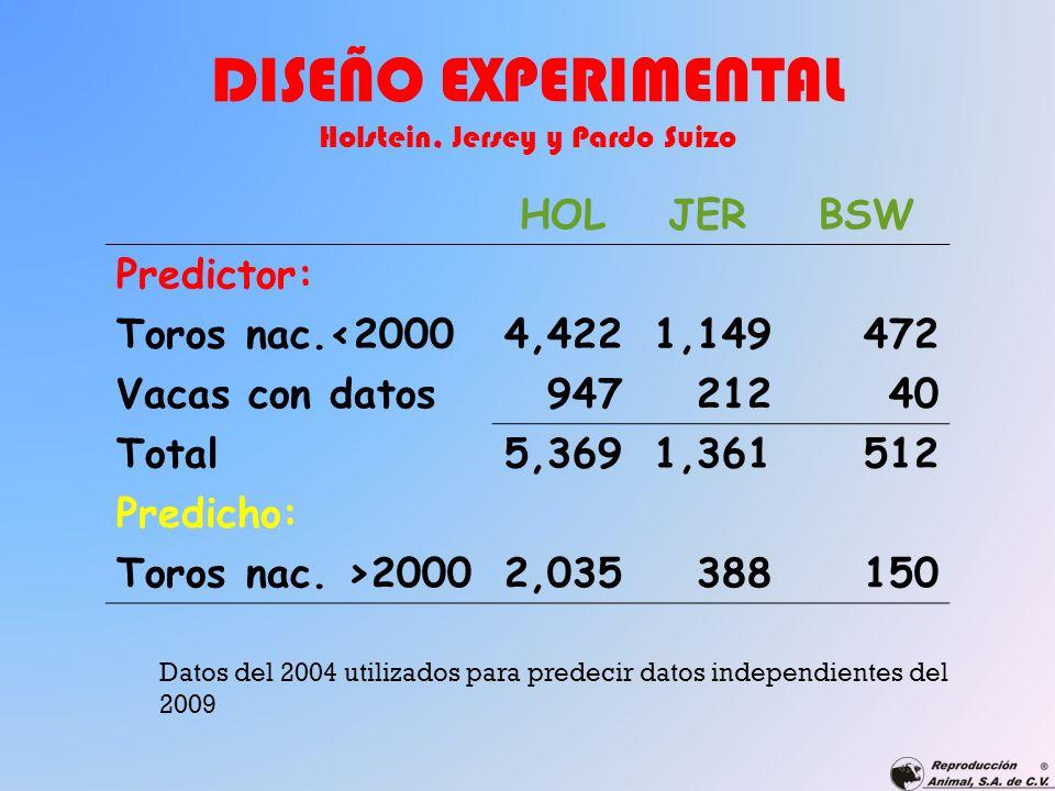 DISEÑO EXPERIMENTAL Holstein, Jersey y Pardo Suizo HOLJERBSW Predictor: Toros nac.<20004,4221,149472 Vacas con datos94721240 Total5,3691,361512 Predic