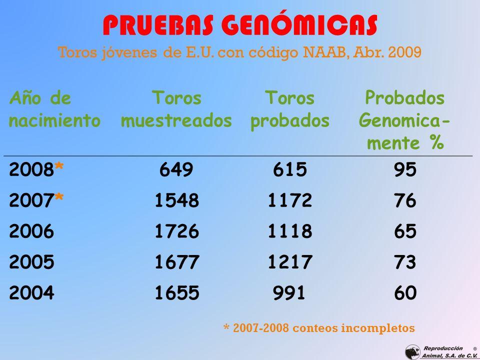 PRUEBAS GENÓMICAS Toros jóvenes de E.U. con código NAAB, Abr. 2009 Año de nacimiento Toros muestreados Toros probados Probados Genomica- mente % 2008*