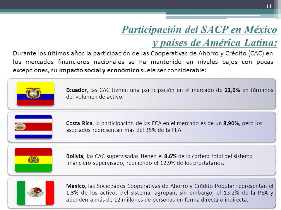 Participación del SACP en México y países de América Latina: Ecuador, las CAC tienen una participación en el mercado de 11,6% en términos del volumen