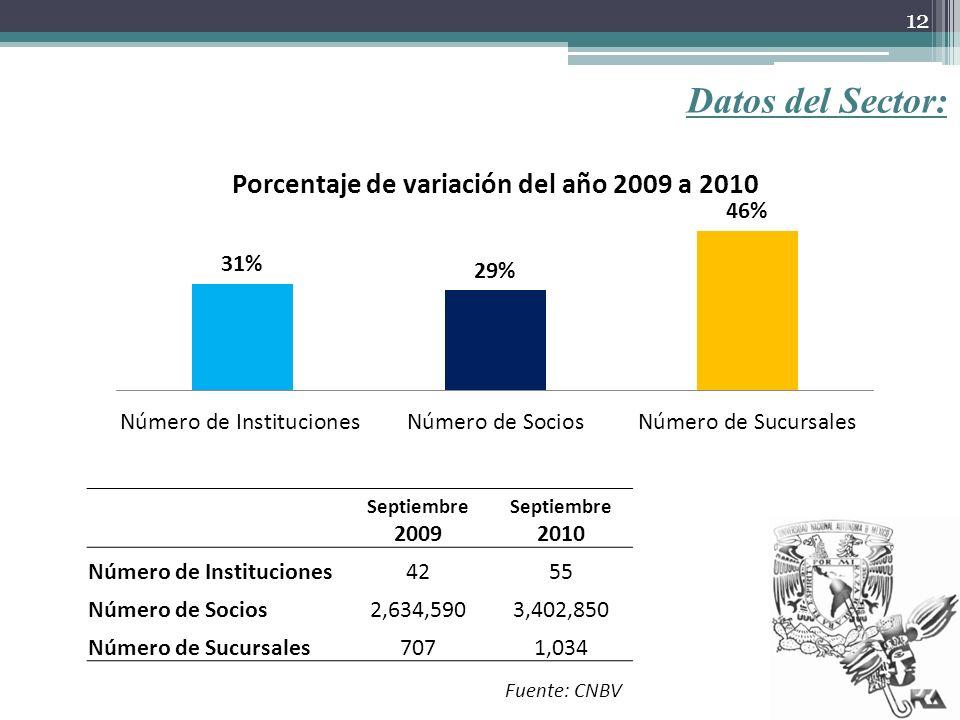 Datos del Sector: Septiembre 2009 Septiembre 2010 Número de Instituciones4255 Número de Socios2,634,5903,402,850 Número de Sucursales7071,034 Fuente:
