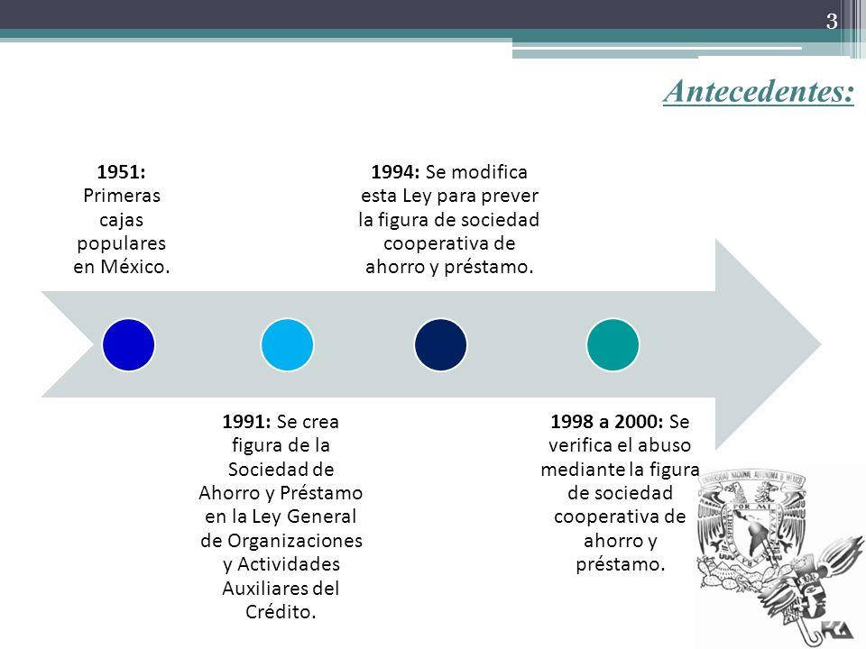 Antecedentes: 1951: Primeras cajas populares en México. 1991: Se crea figura de la Sociedad de Ahorro y Préstamo en la Ley General de Organizaciones y