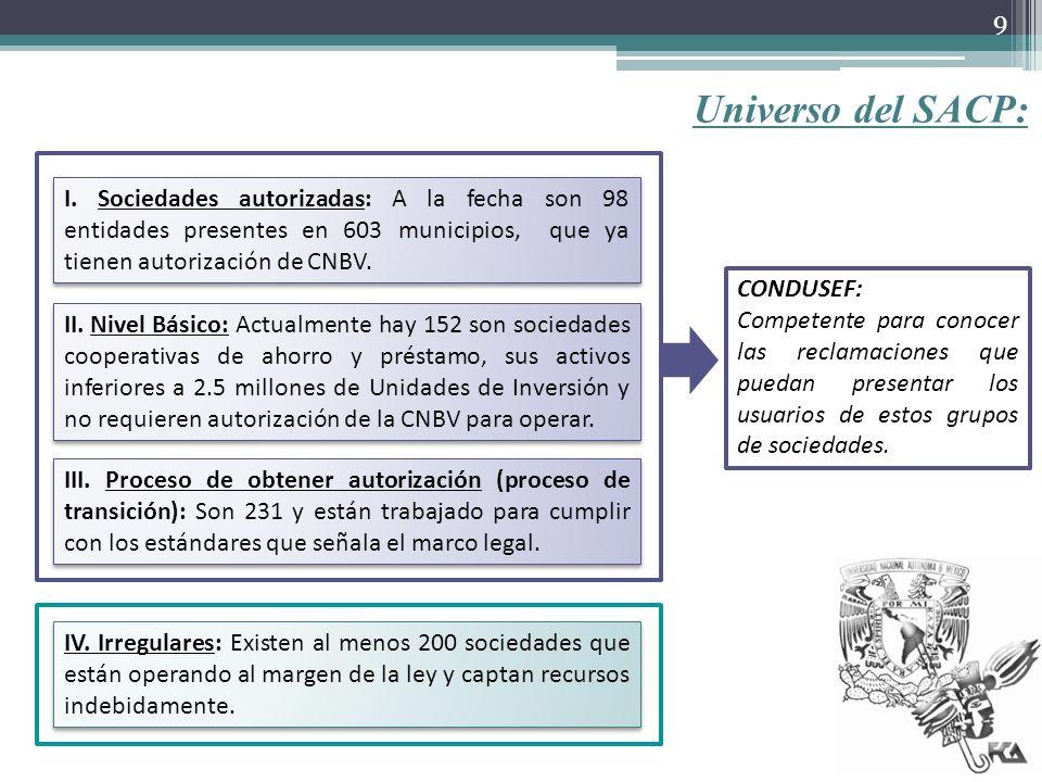 Universo del SACP: III. Proceso de obtener autorización (proceso de transición): Son 231 y están trabajado para cumplir con los estándares que señala