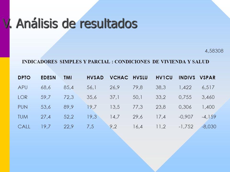4,58308 INDICADORES SIMPLES Y PARCIAL : CONDICIONES DE VIVIENDA Y SALUD DPTOEDESNTMIHVSADVCHACHVSLUHV1CUINDIVS VSPAR APU68,685,456,126,979,838,31,4226