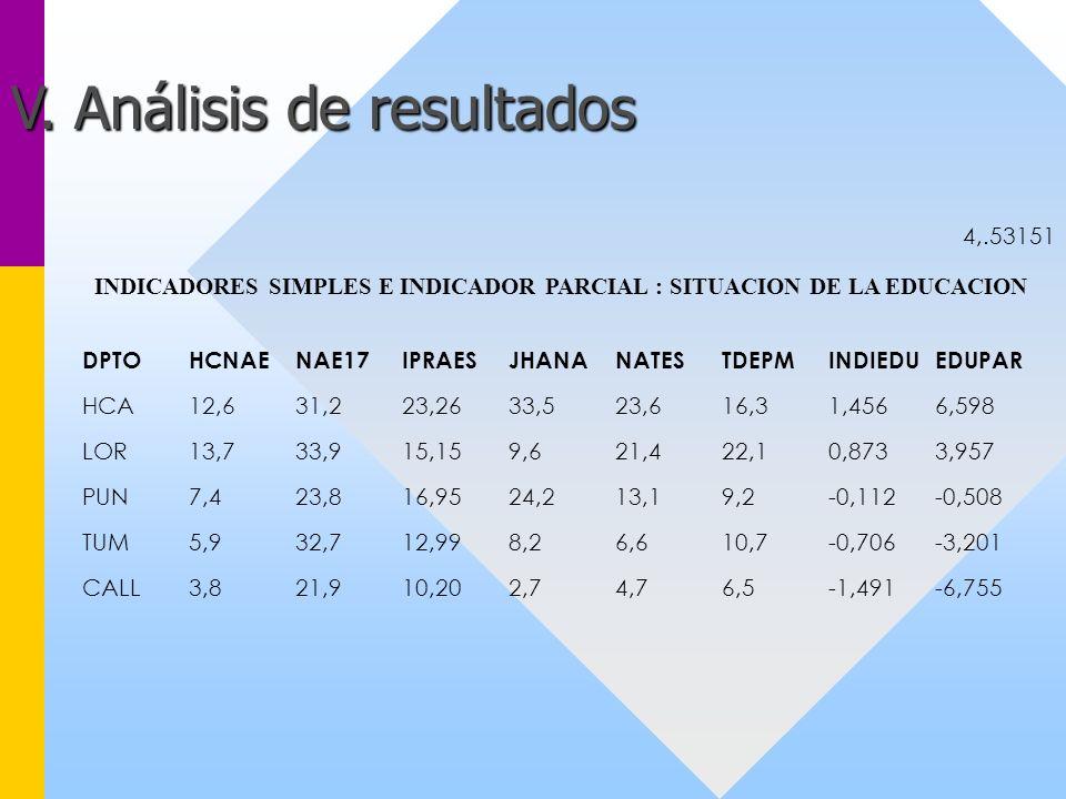 4,.53151 INDICADORES SIMPLES E INDICADOR PARCIAL : SITUACION DE LA EDUCACION DPTOHCNAENAE17IPRAESJHANANATESTDEPMINDIEDUEDUPAR HCA12,631,223,2633,523,6