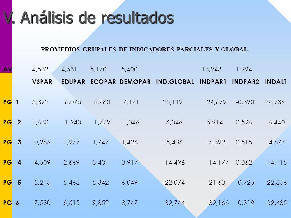 PROMEDIOS GRUPALES DE INDICADORES PARCIALES Y GLOBAL: AV 4,5834,5315,170 5,400 18,9431,994 VSPAREDUPARECOPARDEMOPAR IND.GLOBAL INDPAR1 INDPAR2INDALT P