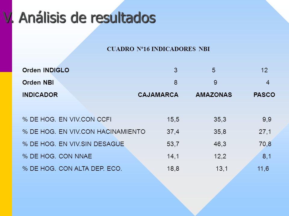 CUADRO Nº16 INDICADORES NBI Orden INDIGLO 3 5 12 Orden NBI 8 9 4 INDICADORCAJAMARCAAMAZONASPASCO % DE HOG. EN VIV.CON CCFI15,5 35,3 9,9 % DE HOG. EN V