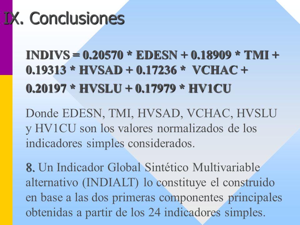 INDIVS = 0.20570 * EDESN + 0.18909 * TMI + 0.19313 * HVSAD + 0.17236 * VCHAC + 0.20197 * HVSLU + 0.17979 * HV1CU Donde EDESN, TMI, HVSAD, VCHAC, HVSLU