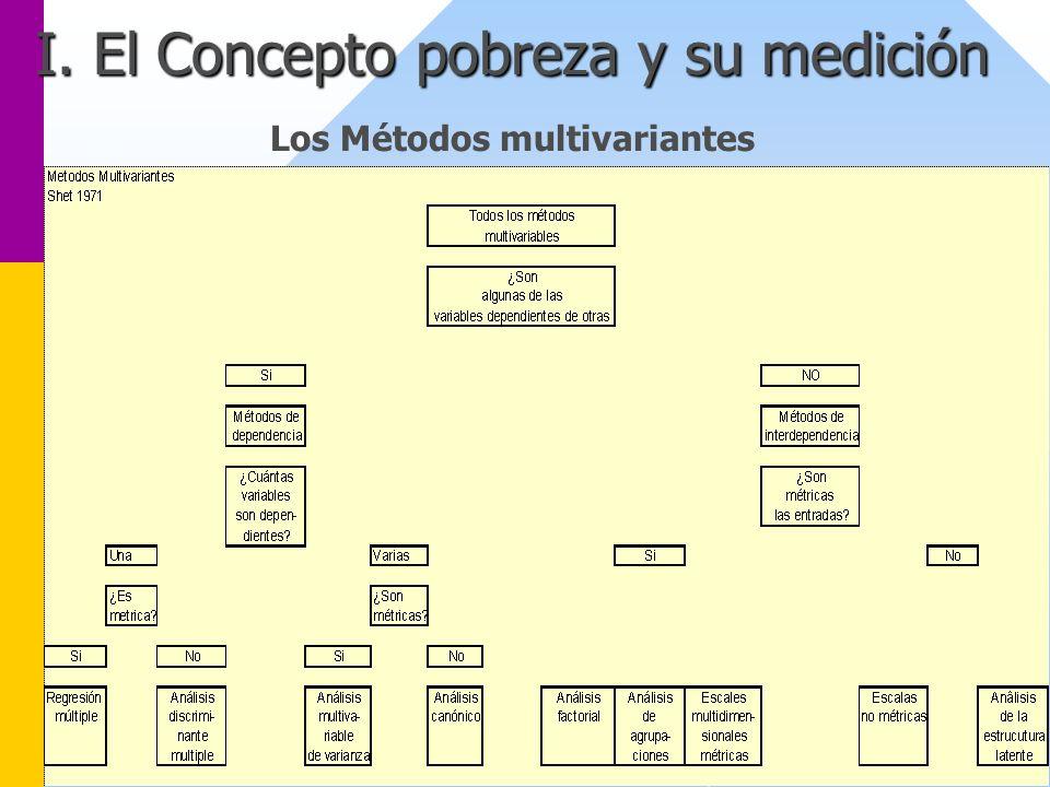 I. El Concepto pobreza y su medición I. El Concepto pobreza y su medición Los Métodos multivariantes