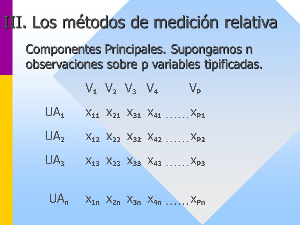 Componentes Principales. Supongamos n observaciones sobre p variables tipificadas. V 1 V 2 V 3 V 4 V P UA 1 x 11 x 21 x 31 x 41...... x P1 UA 2 x 12 x