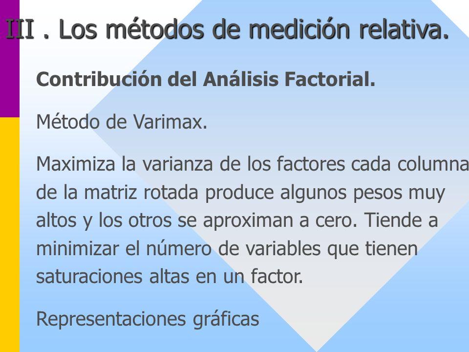 Contribución del Análisis Factorial. Método de Varimax. Maximiza la varianza de los factores cada columna de la matriz rotada produce algunos pesos mu