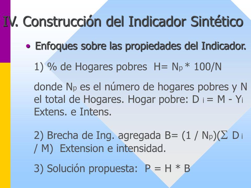 IV. Construcción del Indicador Sintético Enfoques sobre las propiedades del Indicador.Enfoques sobre las propiedades del Indicador. 1) % de Hogares po