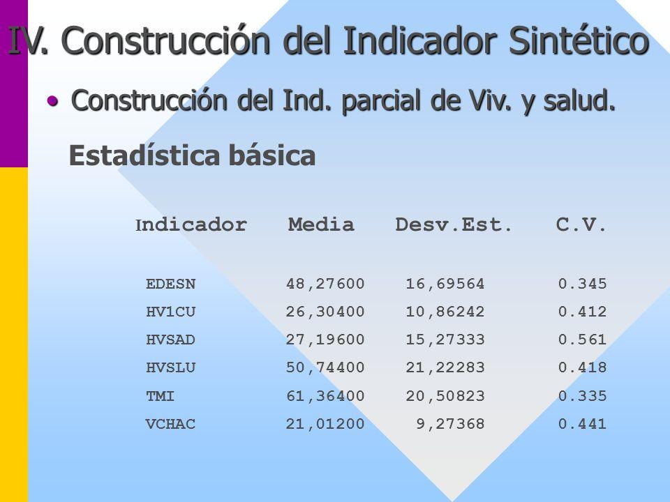 IV. Construcción del Indicador Sintético Estadística básica I ndicador Media Desv.Est. C.V. EDESN 48,27600 16,69564 0.345 HV1CU 26,30400 10,86242 0.41