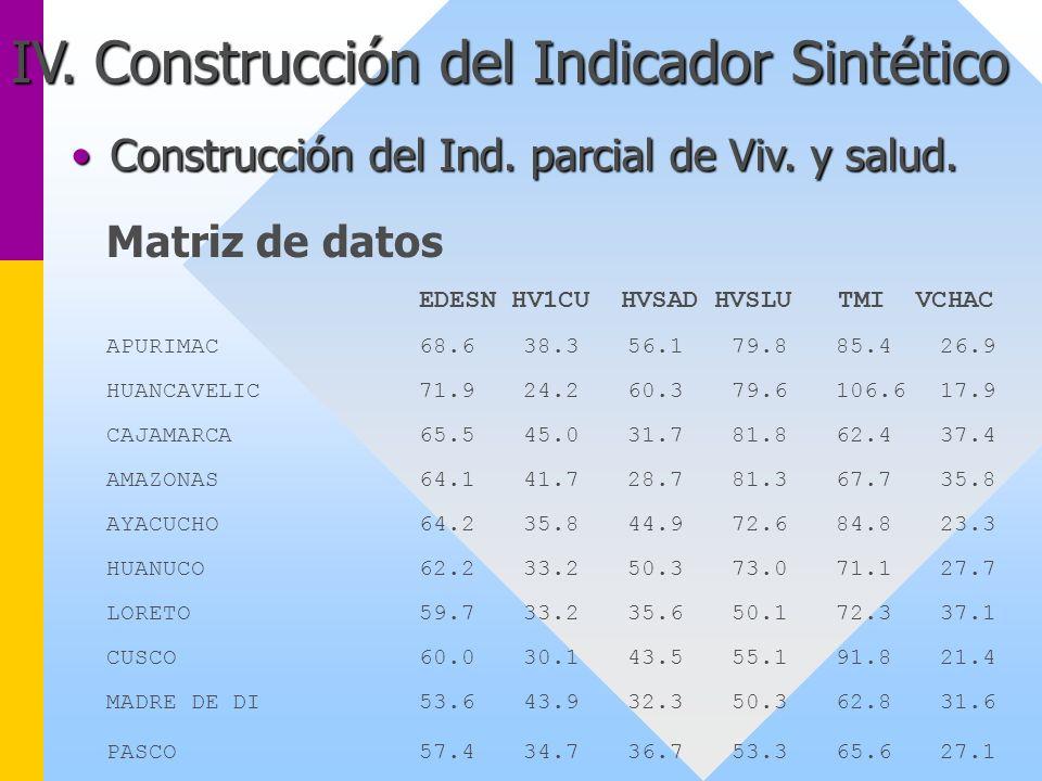 IV. Construcción del Indicador Sintético Matriz de datos EDESN HV1CU HVSAD HVSLU TMI VCHAC APURIMAC68.638.356.179.885.426.9 HUANCAVELIC71.924.260.379.